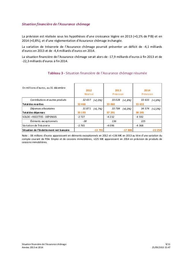 Situation financière de l'Assurance chômage 9/11 Années 2013 et 2014 25/09/2013 15:47 Situation financière de l'Assurance ...