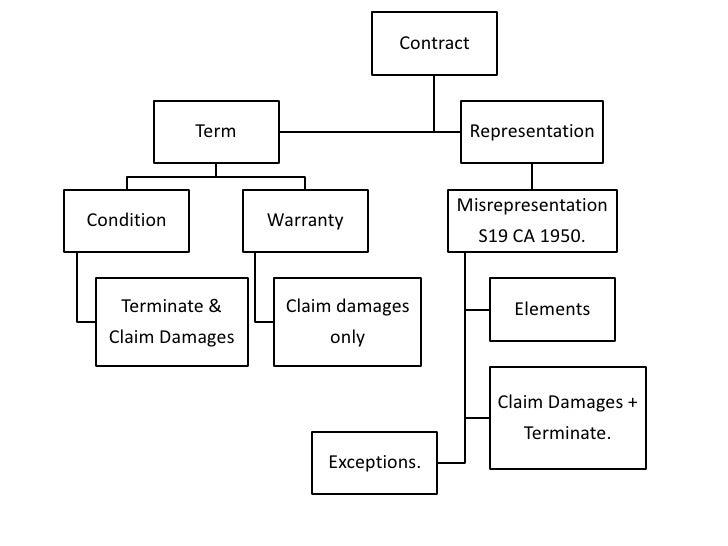 Contract            Term                        Representation                                       MisrepresentationCond...