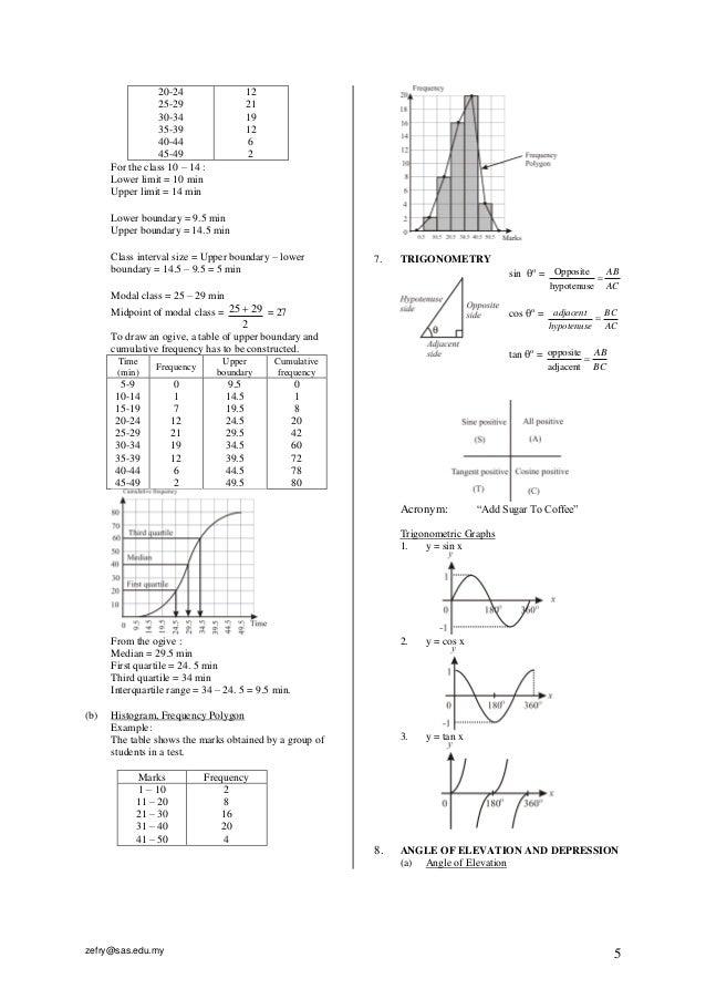 Notes and Formulae Mathematics SPM