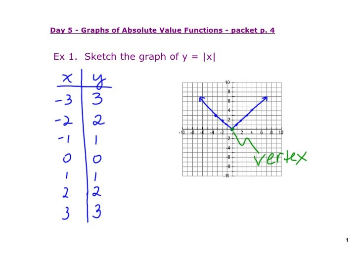 Day 5 ­ Graphs of Absolute Value Functions ­ packet p. 4   Ex 1.  Sketch the graph of y = |x|                             ...