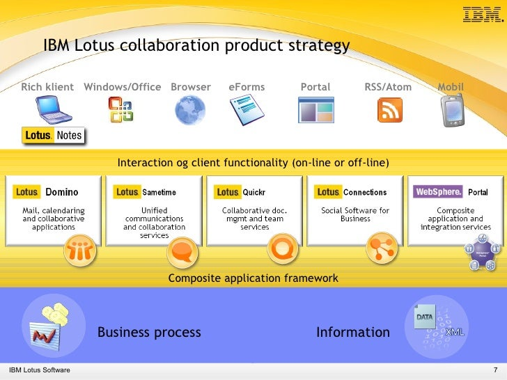 how to create new user in lotus notes