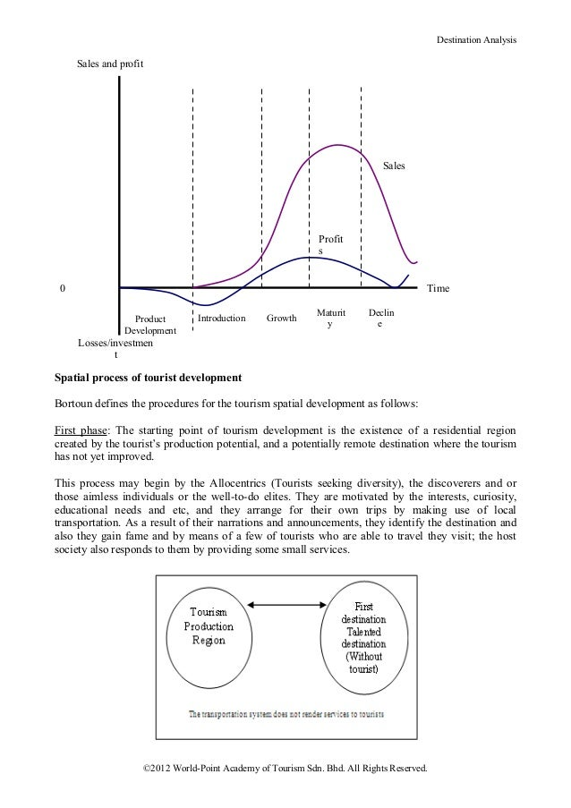 Destination Analysis     Sales and profit                                                                                S...
