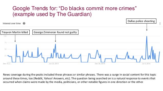 """George Zimmeran found not guilty Dallas police shooting Trayvon Martin killed Google Trends for: """"Do blacks commit more cr..."""
