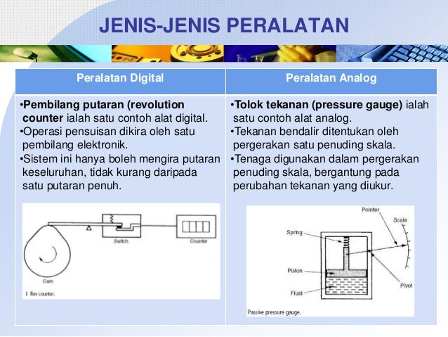 JENIS-JENIS PERALATAN Peralatan Digital  Peralatan Analog  •Pembilang putaran (revolution •Tolok tekanan (pressure gauge) ...