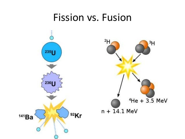 Fission Vs Fusion Natural