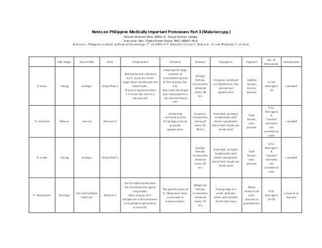 Notes on Philippine Medically Important Protozoans Part 3 (Malarian spp.)                                                 ...