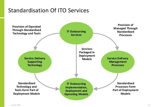 It Outsourcing Service Image : Notes on an ito appliance approach to productising and