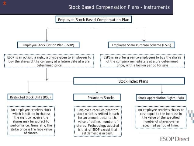 Phantom stock options plan