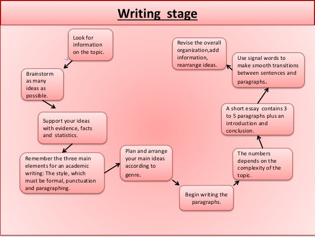 Academic writing paragraph in dent html