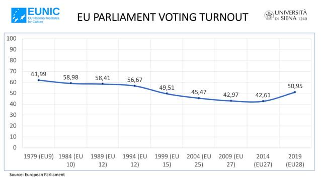 EU PARLIAMENT VOTING TURNOUT Source: European Parliament 61,99 58,98 58,41 56,67 49,51 45,47 42,97 42,61 50,95 0 10 20 30 ...