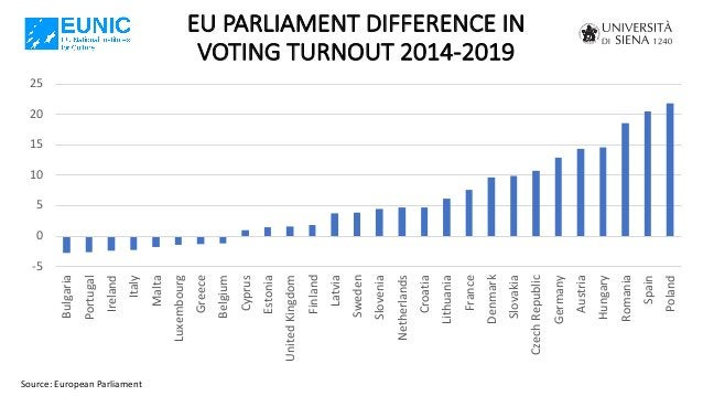 EU PARLIAMENT DIFFERENCE IN VOTING TURNOUT 2014-2019 Source: European Parliament -5 0 5 10 15 20 25 Bulgaria Portugal Irel...