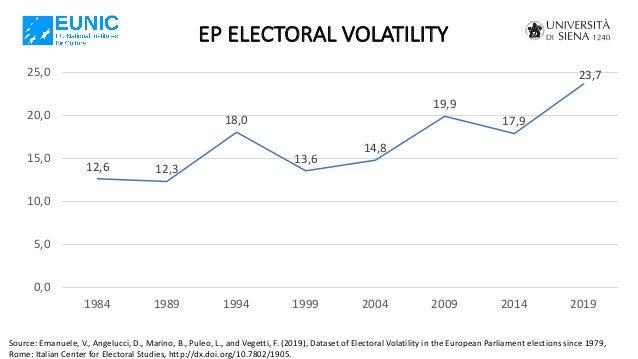 EP ELECTORAL VOLATILITY Source: Emanuele, V., Angelucci, D., Marino, B., Puleo, L., and Vegetti, F. (2019), Dataset of Ele...