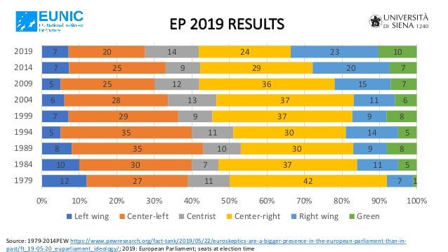 EP 2019 RESULTS Source: 1979-2014PEW https://www.pewresearch.org/fact-tank/2019/05/22/euroskeptics-are-a-bigger-presence-i...