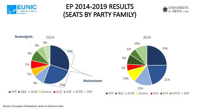 EP 2014-2019 RESULTS (SEATS BY PARTY FAMILY) Source: European Parliament; seats at election time 30% 26% 9% 7% 7% 9% 6% 6%...