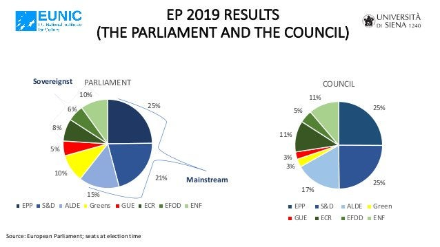 EP 2019 RESULTS (THE PARLIAMENT AND THE COUNCIL) Source: European Parliament; seats at election time 25% 21% 15% 10% 5% 8%...
