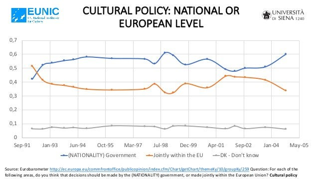 CULTURAL POLICY: NATIONAL OR EUROPEAN LEVEL Source: Eurobarometer http://ec.europa.eu/commfrontoffice/publicopinion/index....