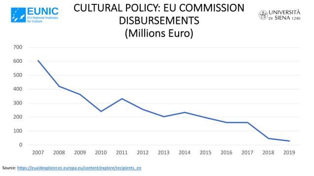 CULTURAL POLICY: EU COMMISSION DISBURSEMENTS (Millions Euro) Source: https://euaidexplorer.ec.europa.eu/content/explore/re...