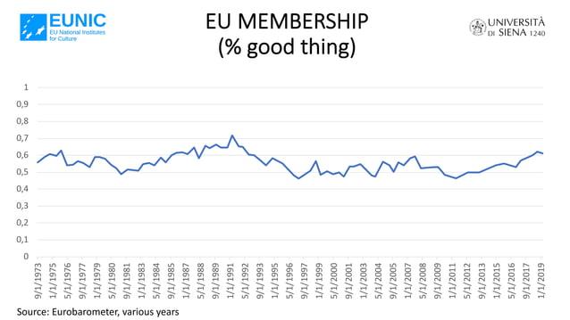EU MEMBERSHIP (% good thing) 0 0,1 0,2 0,3 0,4 0,5 0,6 0,7 0,8 0,9 1 9/1/1973 1/1/1975 5/1/1976 9/1/1977 1/1/1979 5/1/1980...