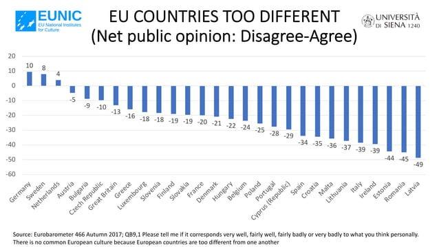 EU COUNTRIES TOO DIFFERENT (Net public opinion: Disagree-Agree) Source: Eurobarometer 466 Autumn 2017; QB9,1 Please tell m...