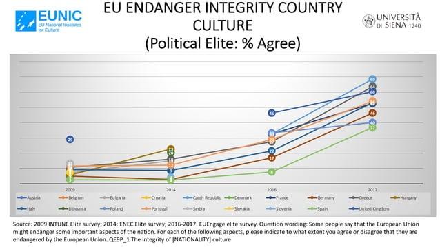 EU ENDANGER INTEGRITY COUNTRY CULTURE (Political Elite: % Agree) Source: 2009 INTUNE Elite survey; 2014: ENEC Elite survey...