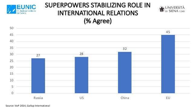SUPERPOWERS STABILIZING ROLE IN INTERNATIONAL RELATIONS (% Agree) Source: VoP 2014, Gallup International 27 28 32 45 0 5 1...