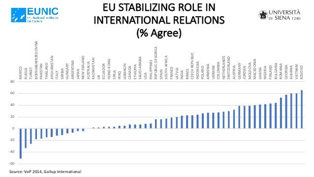 EU STABILIZING ROLE IN INTERNATIONAL RELATIONS (% Agree) Source: VoP 2014, Gallup International -60 -40 -20 0 20 40 60 80 ...