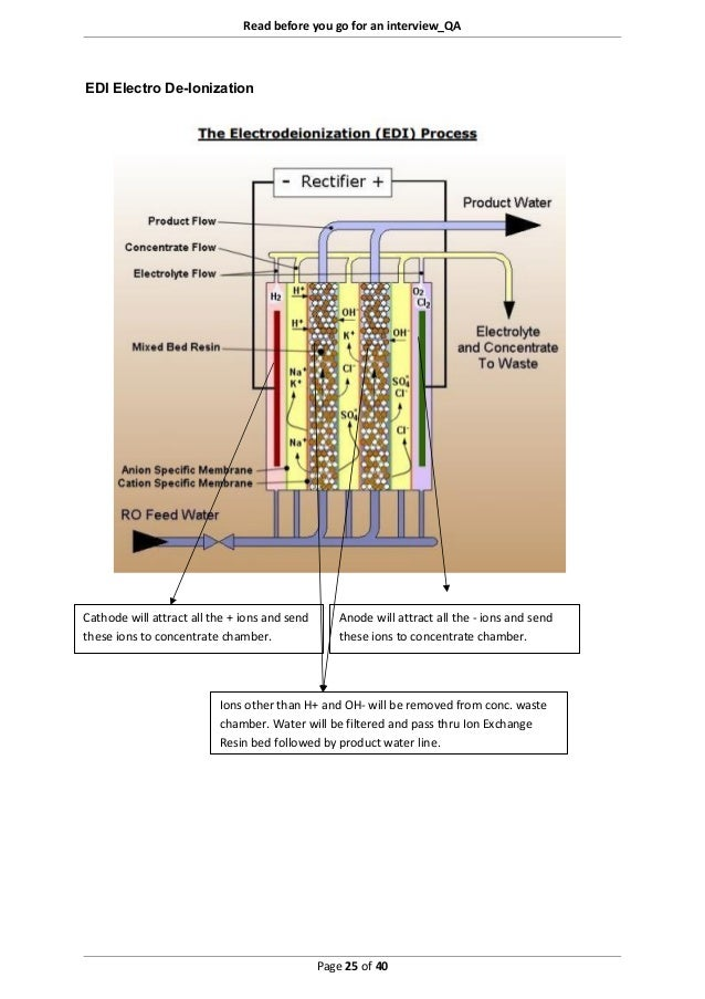 Read before you go for an interview_QA Page 25 of 40 EDI Electro De-Ionization Cathode will attract all the + ions and sen...