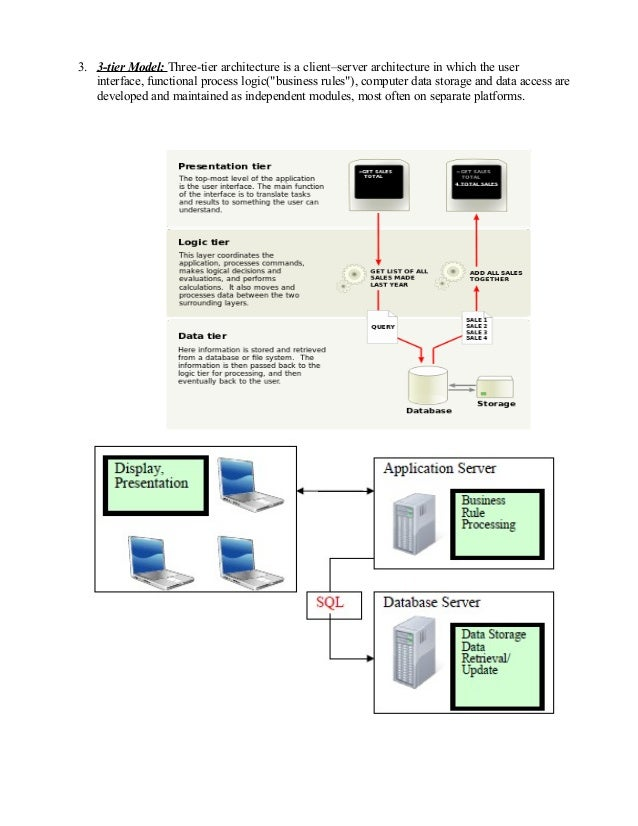 Peoplesoft Pia Architecture