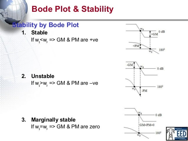 how to create a bode plot