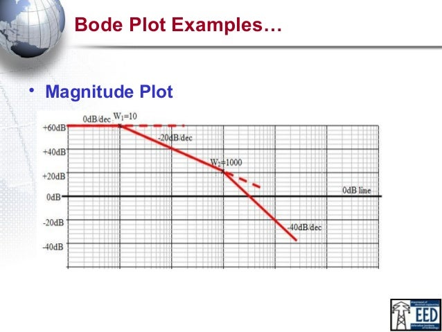 How to draw a bode plot diagram electrical work wiring diagram bode plot by dev rh slideshare net plot diagram template making a plot diagram ccuart Images