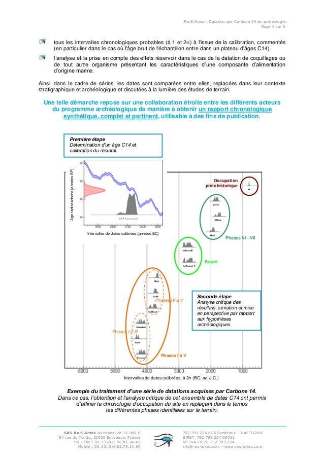 méthodologie de datation du carbone Commentaires sur le site de branchement occasionnel