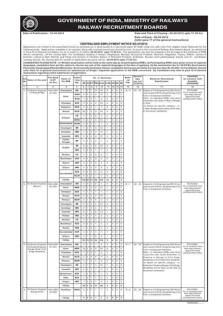 GOVERNMENT OF INDIA, MINISTRY OF RAILWAYS                                     RAILWAY RECRUITMENT BOARDSDate of Publicatio...
