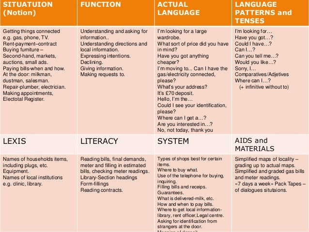 functional syllabus notional functional syllabus 22 the notional-functional syllabus language learning, in a sense, is conceptualized by a repertoire of notions and functions in a notional-functional syllabus.