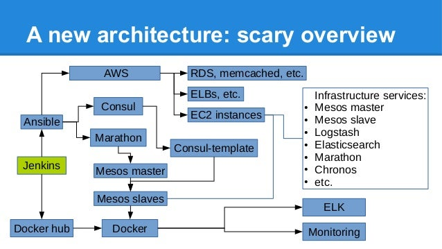 A new architecture: scary overview Ansible AWS EC2 instances RDS, memcached, etc. ELBs, etc. Mesos slaves Infrastructure s...