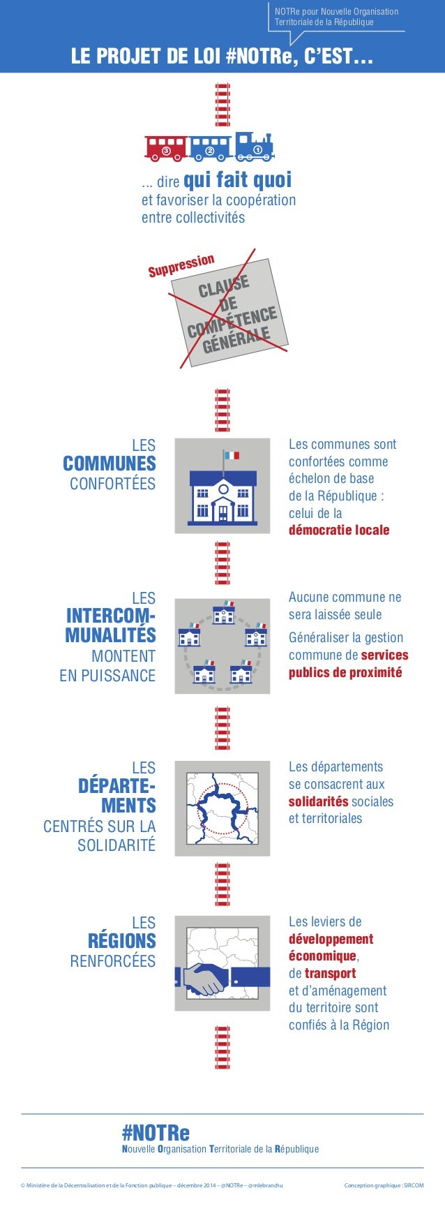 NOTRe pour Nouvelle Organisation  Territoriale de la République  Le Projet de loi #NOTRe, c'est…  3 2 1  ... dire qui fait...