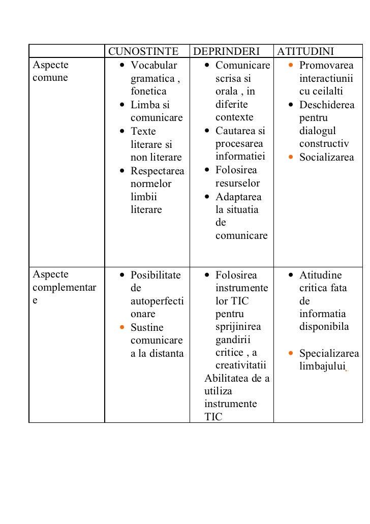 CUNOSTINTE DEPRINDERI         ATITUDINIAspecte         • Vocabular    • Comunicare   • Promovareacomune            gramati...