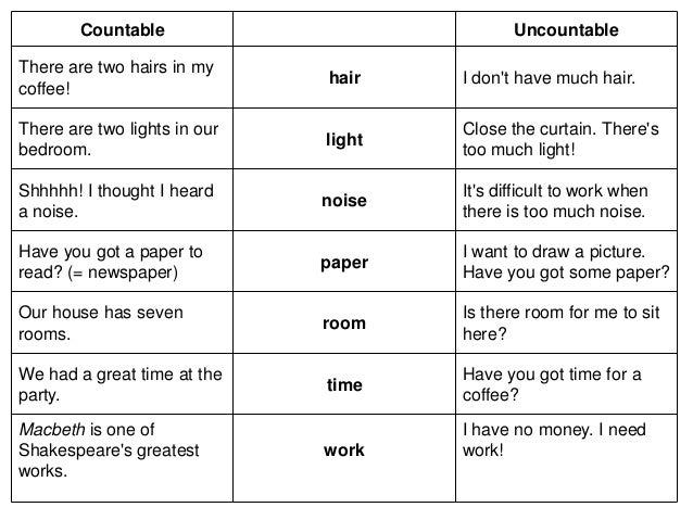 countable nouns and uncountable nouns list pdf