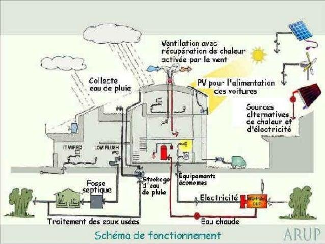 La Ventilation Dans Les Batiments