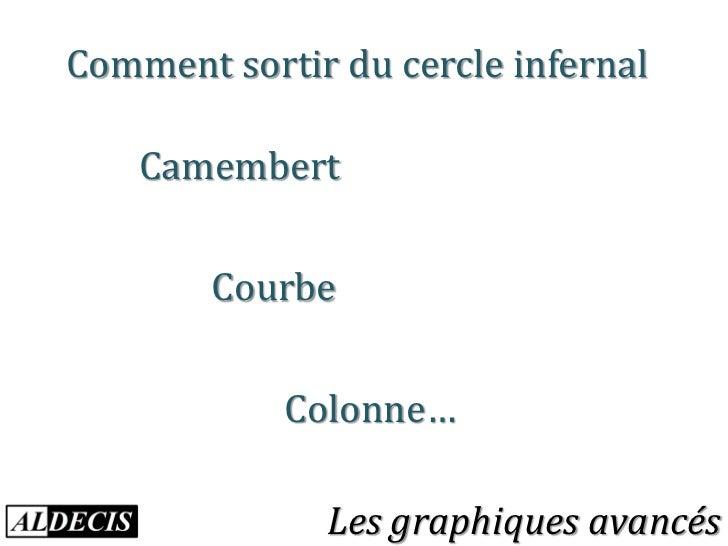 Comment sortir du cercle infernal    Camembert        Courbe            Colonne…              Les graphiques avancés