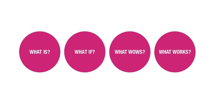 WHAT IS?   WHAT IF?   WHAT WOWS?   WHAT WORKS?