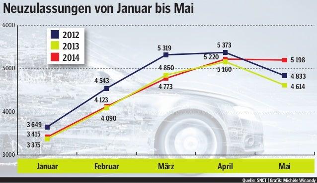 3000 4000 5000 6000 Januar Februar März April Mai Quelle: SNCT   Grafik: Michèle Winandy Neuzulassungen von Januar bis Mai...