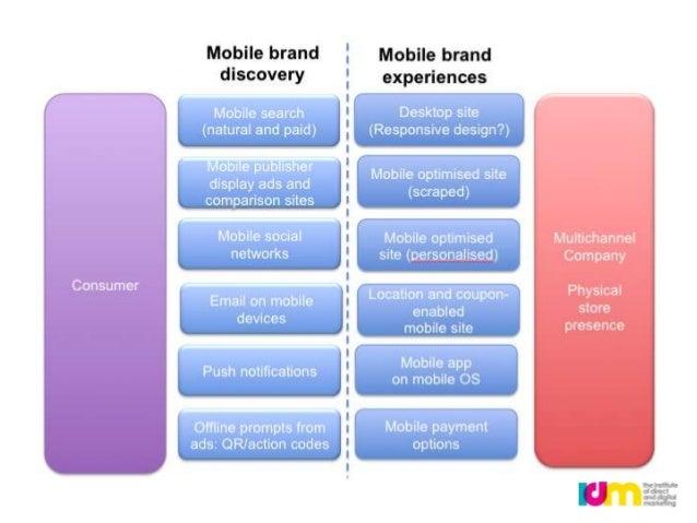  ENGAGE  Customer   comms  Social   media  Mobile   marketing