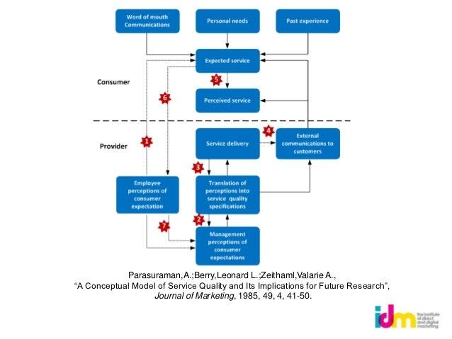 Combing tech + social segmentation                                         E.G.                                        Rec...