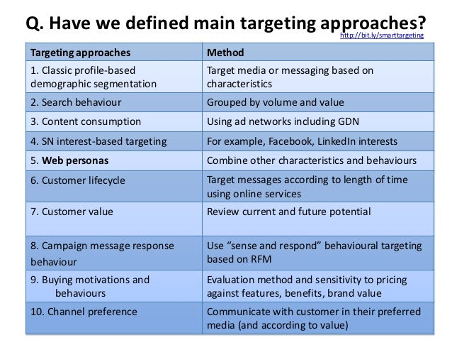 Q. Have we defined main targeting approaches?                 http://bit.ly/smarttargetingTargeting approaches            ...