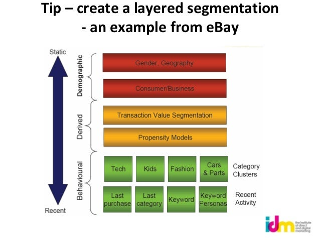 Tip – create a layered segmentation       - an example from eBay