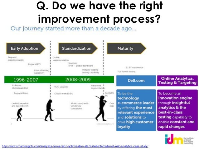 Q. Do we have the right                          improvement process?http://www.smartinsights.com/analytics-conversion-opt...