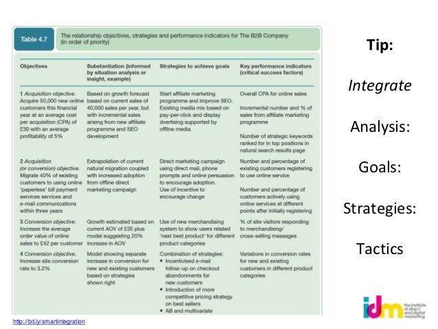 Tip:                                 Integrate                                 Analysis:                                  ...