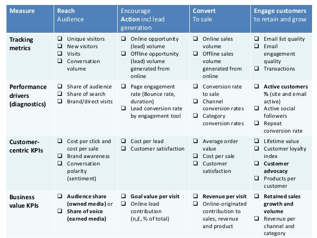 Measure         Reach                   Encourage                 Convert               Engage customers                Au...