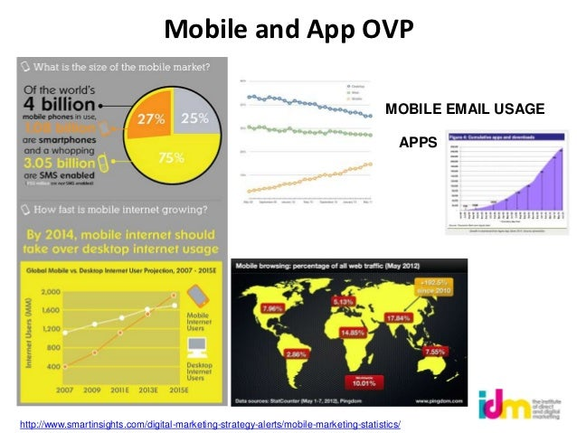 Mobile and App OVP                                                                                       MOBILE EMAIL USAG...