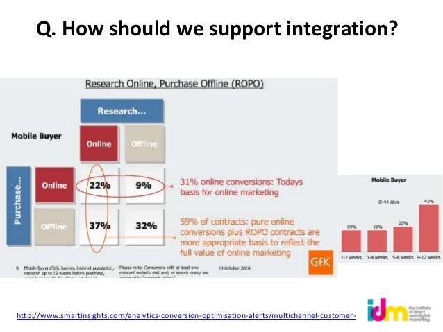Q. How should we support integration?http://www.smartinsights.com/analytics-conversion-optimisation-alerts/multichannel-cu...